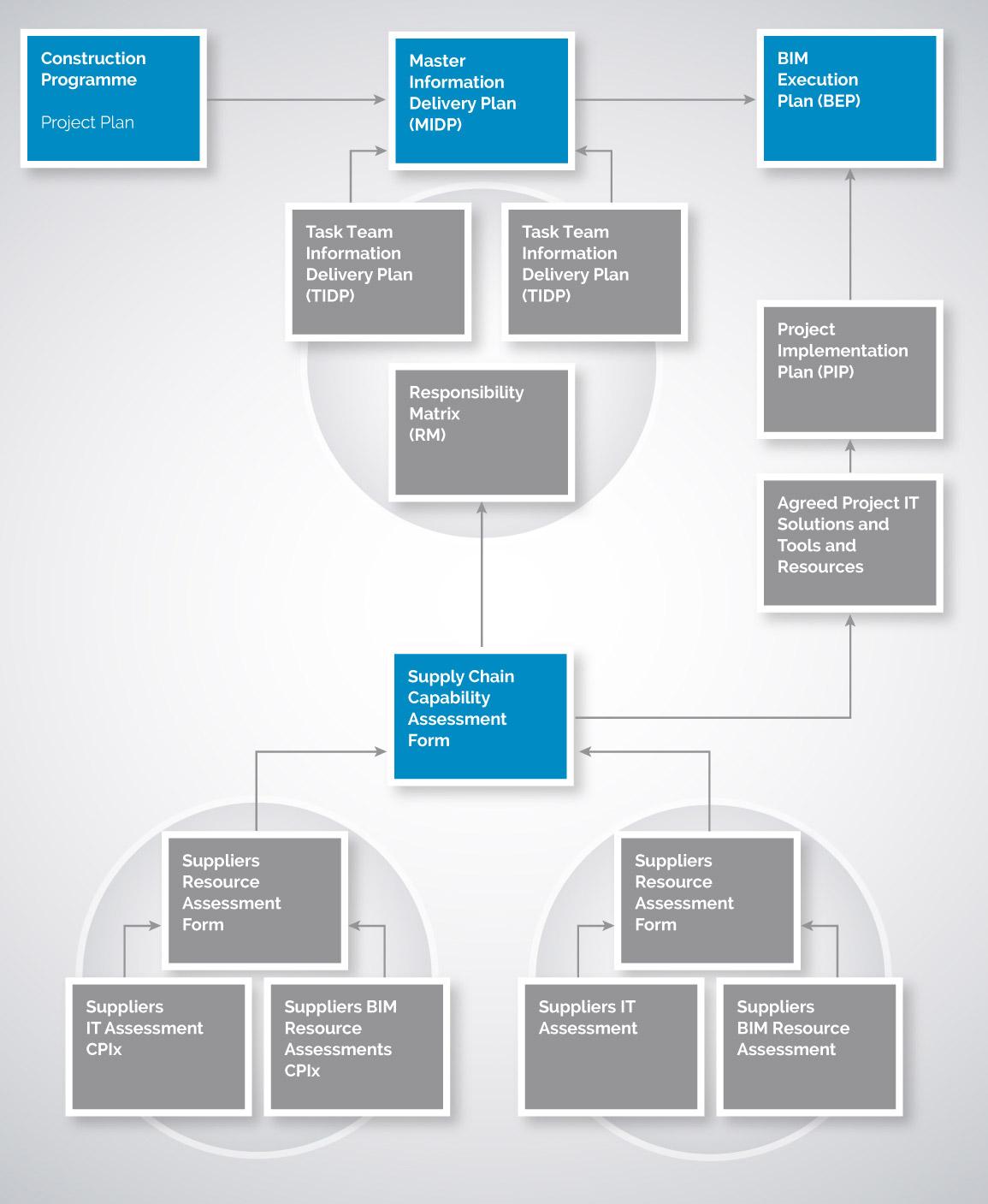 task supply chain response the bim execution plan bim level 2 guidance. Black Bedroom Furniture Sets. Home Design Ideas
