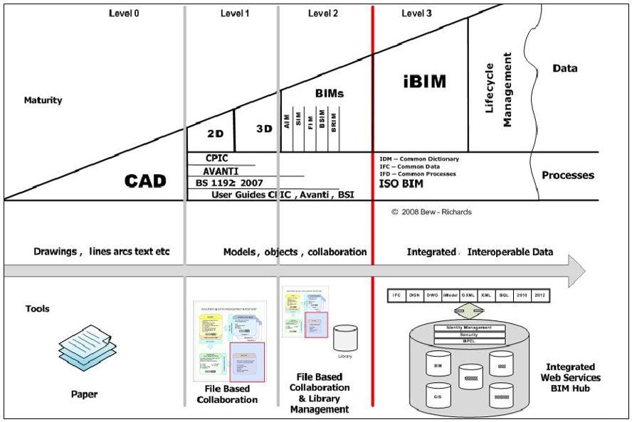 Procurement In Built Environment Building Essay