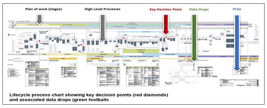 task create the project lifecycle process map bim level 2 guidance